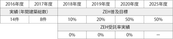 ZEH 普及目標と実績